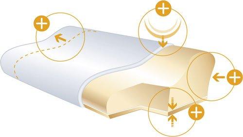 Ортопедическая подушка Sissel Soft